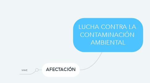 Mind Map: LUCHA CONTRA LA  CONTAMINACIÓN  AMBIENTAL