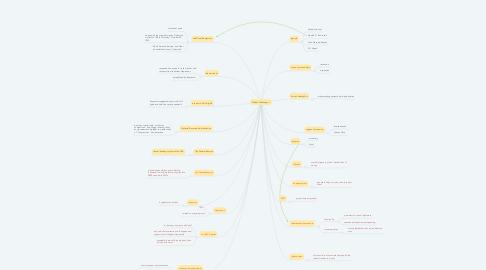 Mind Map: Market Challenges 1