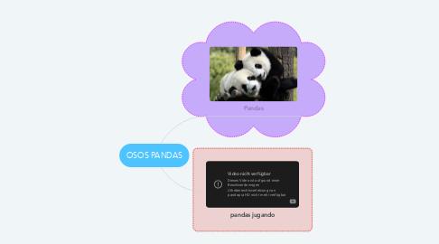 Mind Map: OSOS PANDAS