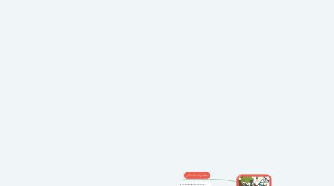 Mind Map: GASTOS