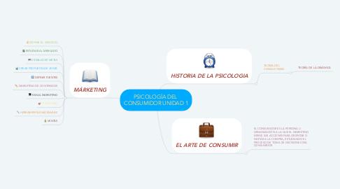 Mind Map: PSICOLOGÍA DEL  CONSUMIDOR UNIDAD 1