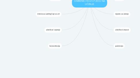 Mind Map: ČIMBENICI KOJI UTJEČU NA UČENJE