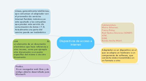 Mind Map: Dispositivos de acceso a Internet