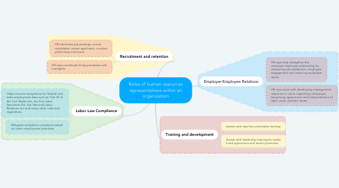 Mind Map: Roles of human resources representatives within an organization