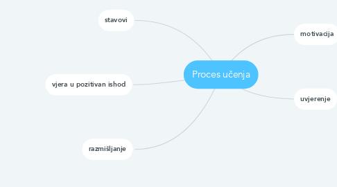 Mind Map: Proces učenja