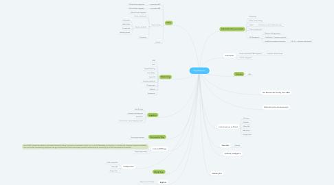 Mind Map: Digitalization