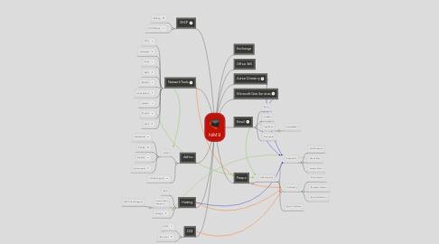 Mind Map: NIMSI