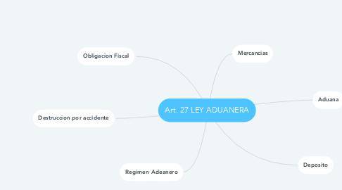 Mind Map: Art. 27 LEY ADUANERA