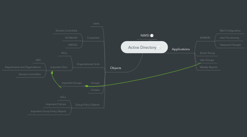 Mind Map: Active Directory