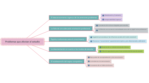 Mind Map: Problemas que afectan el estudio