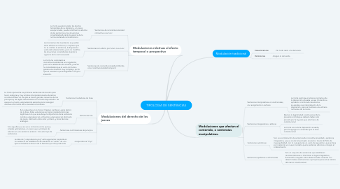 Mind Map: TIPOLOGIA DE SENTENCIAS