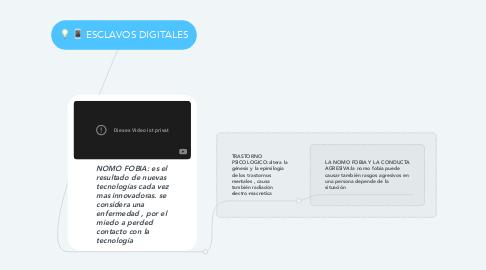 Mind Map: ESCLAVOS DIGITALES