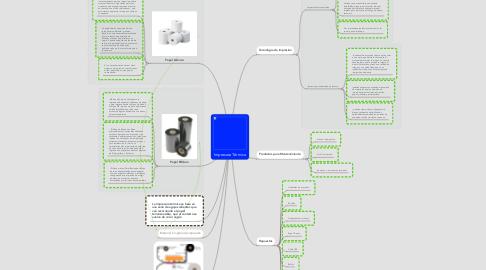 Mind Map: Impresora Térmica