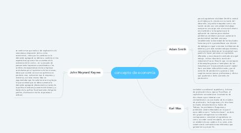 Mind Map: concepto de economía