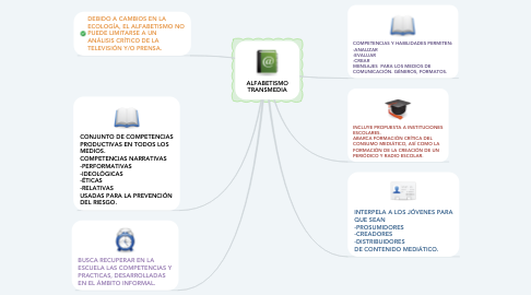 Mind Map: ALFABETISMO TRANSMEDIA