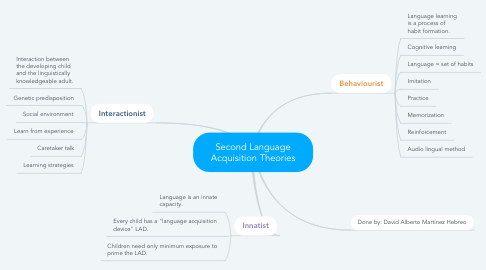 Mind Map: Second Language Acquisition Theories