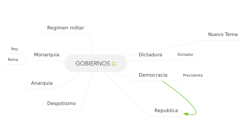 Mind Map: GOBIERNOS