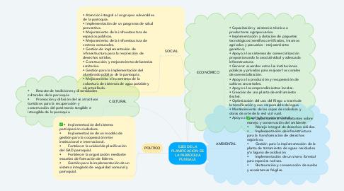 Mind Map: EJES DE LA PLANIFICACION DE LA PARROQUIA PUNGALÁ