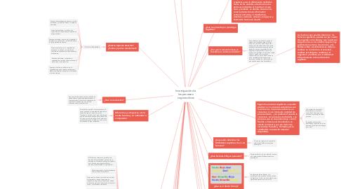 Mind Map: Investigación de  los procesos  cognoscitivos