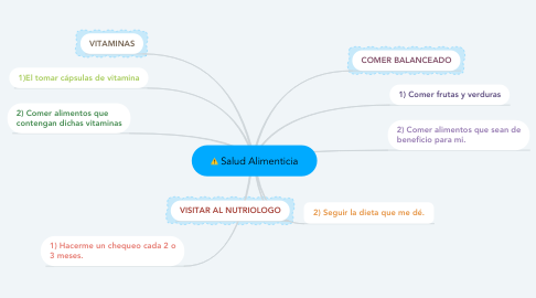 Mind Map: Salud Alimenticia
