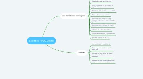 Mind Map: Escritório 100% Digital