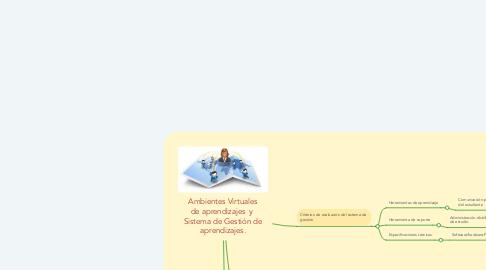 Mind Map: Ambientes Virtuales de aprendizajes  y  Sistema de Gestión de aprendizajes.