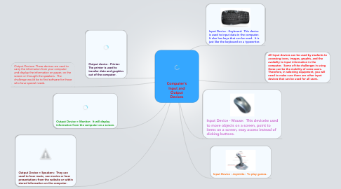 Mind Map: Computer's Input and Output Devices