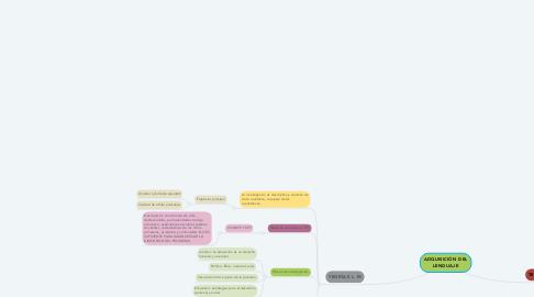 Mind Map: Educación primaria con calidad y con equidad a la población infantil jornalera migrante