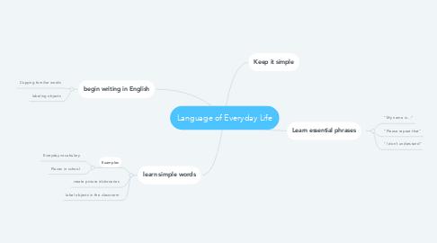 Mind Map: Language of Everyday Life