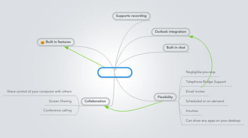 Mind Map: GoToMeeting