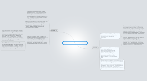 Mind Map: Methods of Validity and Reliability