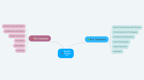 Mind Map: Benefits of Using ICT