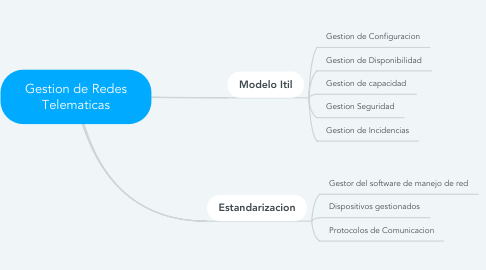 Mind Map: Gestion de Redes Telematicas