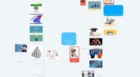 Mind Map: Contextualización de la Psicología del trabajo