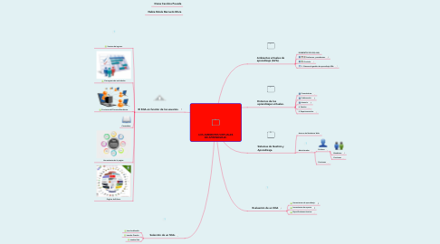 Mind Map: LOS AMBIENTES VIRTUALES DE APRENDIZAJE.