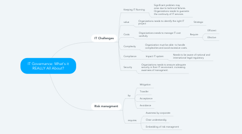 Mind Map: IT Governance: What's it REALLY All About?
