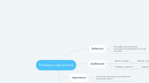 Mind Map: Procesos cognocitivos