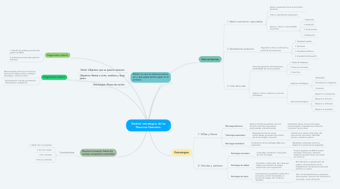 Mind Map: Gestión estratégica de los Recursos Humanos.