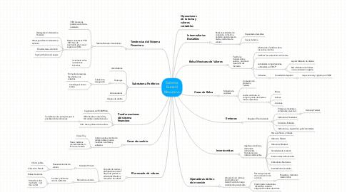 Mind Map: Sistema Bursátil Mexicano