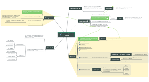 Mind Map: Conceptos Básicos:  Internet