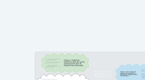 Mind Map: Педагогічні умови розвитку фізичних якостей у дітей старшого дошкільного віку засобами спортивних ігор