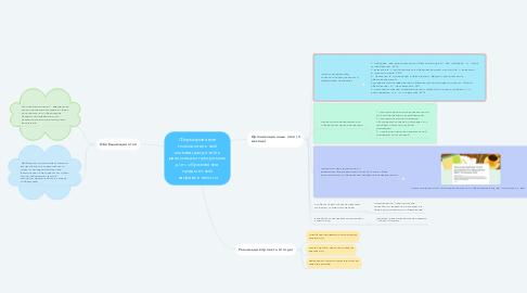 Mind Map: Формирование положительной мотивации детей к реализации программы доп. образования предметной направленности