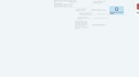 Mind Map: Повышение мотивации к ЗОЖ у обучающихся в системе дополнительного образования посредством использования интерактивных технологий