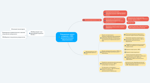 Mind Map: Повышение охвата учащихся с ОВЗ дополнительным образованием