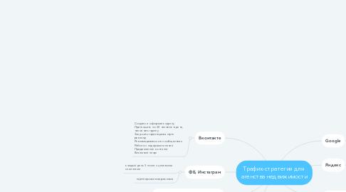 Mind Map: Трафик-стратегия для  агенства недвижимости