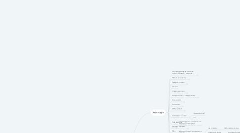 Mind Map: Acepp Colline