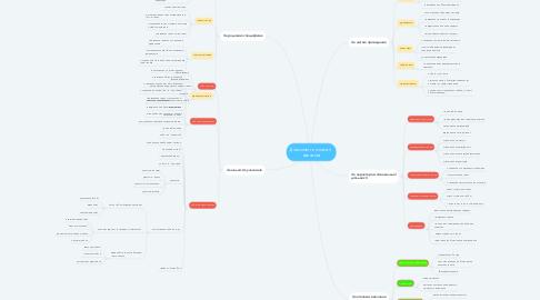Mind Map: Діалогові технології  навчання