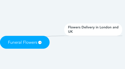 Mind Map: Funeral Flowers