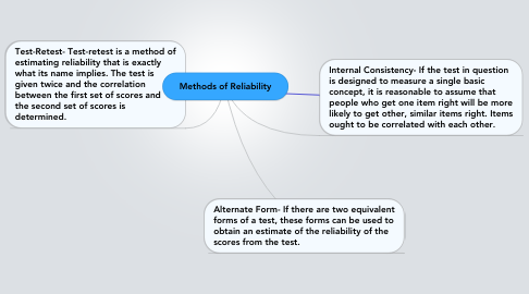 Mind Map: Methods of Reliability