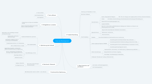 Mind Map: Business Development